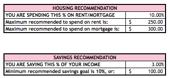 Monthly Budget Recommendations